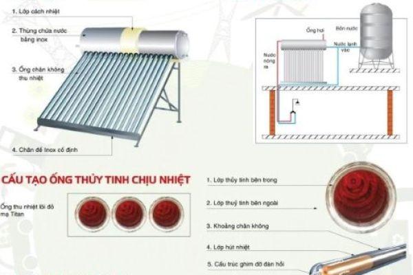 Nguyên lý hoạt động máy nước nóng năng lượng mặt trời